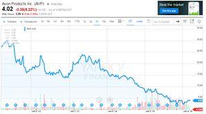 Avon stock chart 5 years