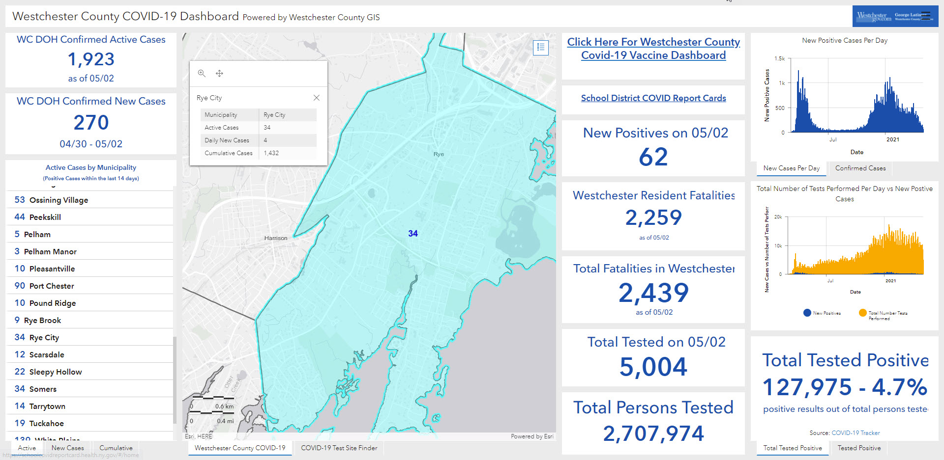 Westchester - Rye NY COVID dashboard 05-03-2021