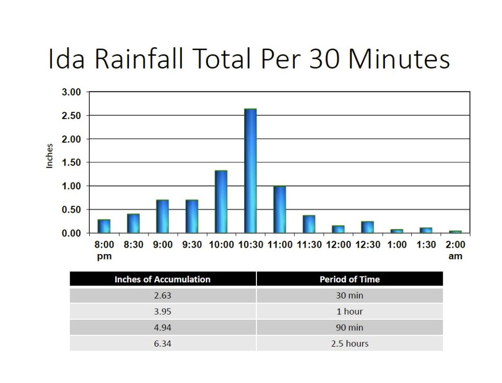 City of Rye Ida Rainfall Total Per 30 Minutes - night of September 1, 2021